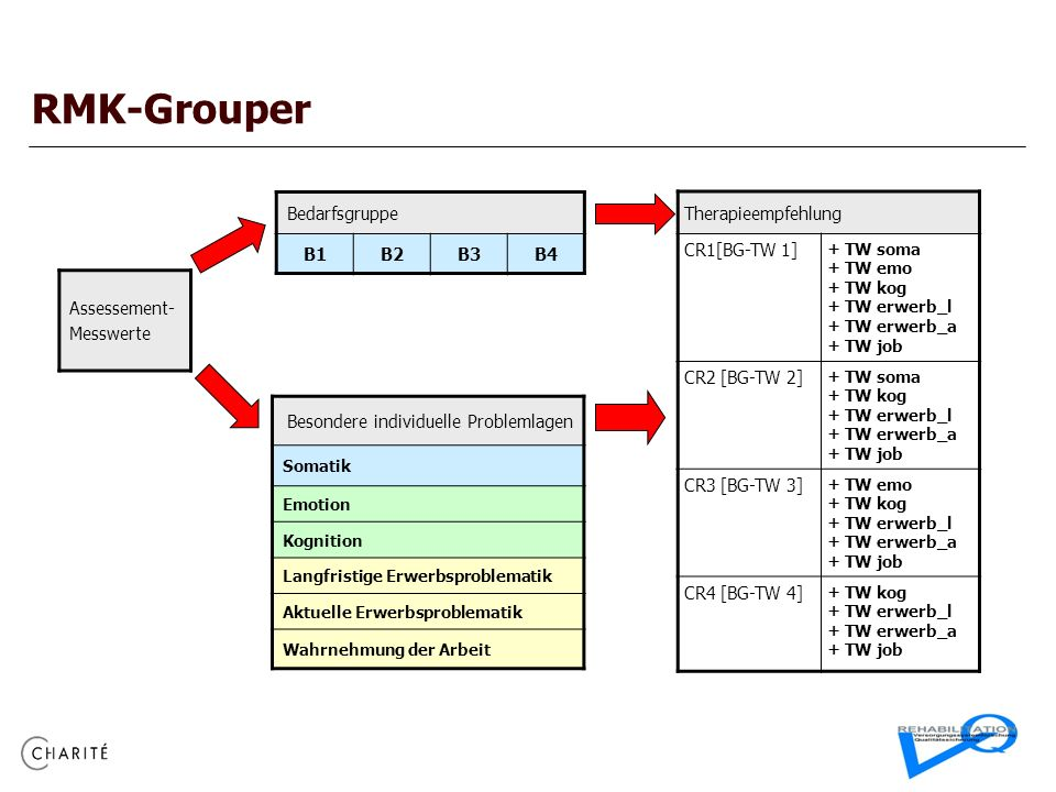 RMK-Grouper Bedarfsgruppe B1 B2 B3 B4 Therapieempfehlung CR1[BG-TW 1]
